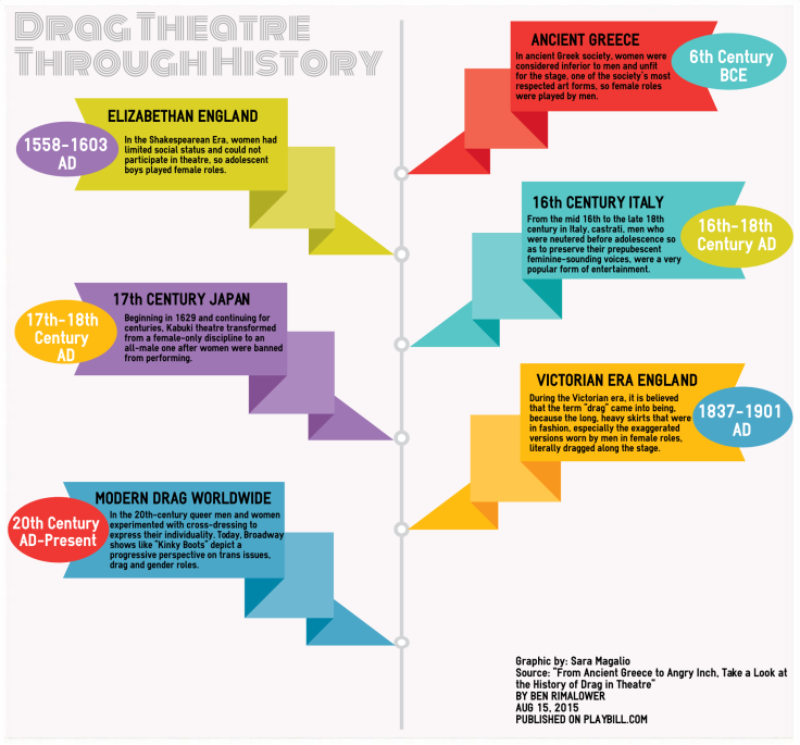 Infographic summarizing the history of drag performance worldwide. (Graphic by Sara Magalio)