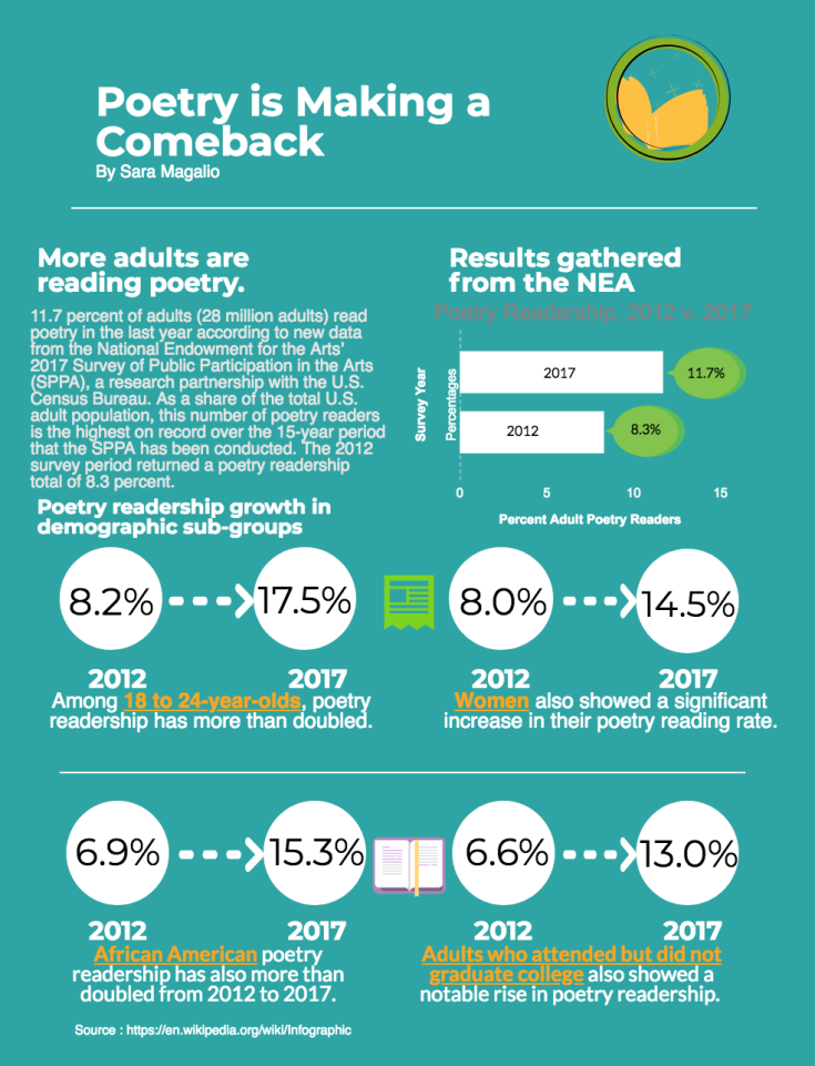 Infographic presenting data on increases in poetry readership in the U.S. (Graphic by Sara Magalio)